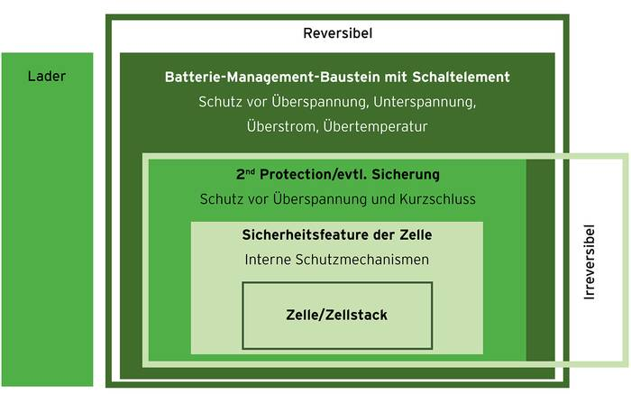 Was ist ein Batterie-Management-System?